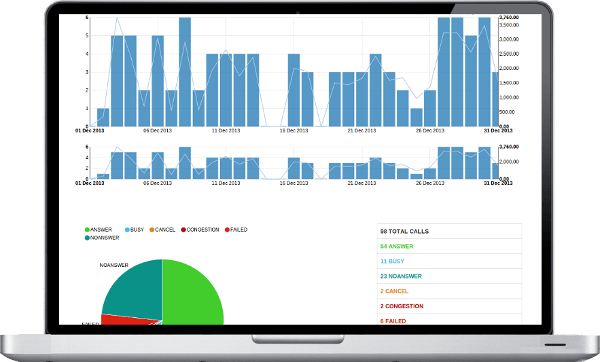 Newfies Dialer analytics