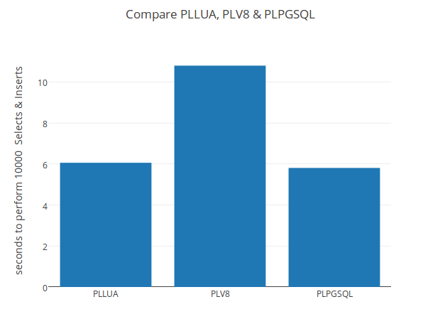 Using Lua in PostgreSQL