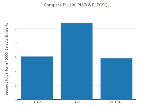 compare pllua plv8 & plpgsql