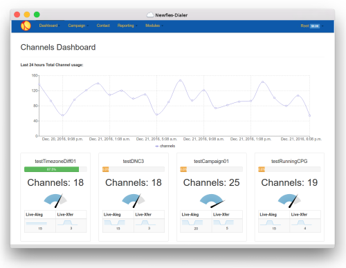 Channels Dashboard