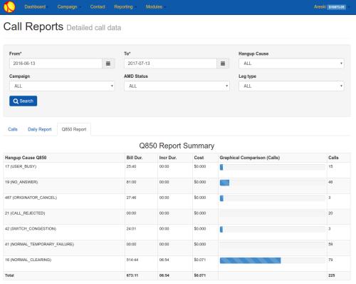 Call Report-q850 Details