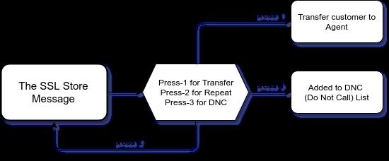 SSL Store Press 1 Call flow
